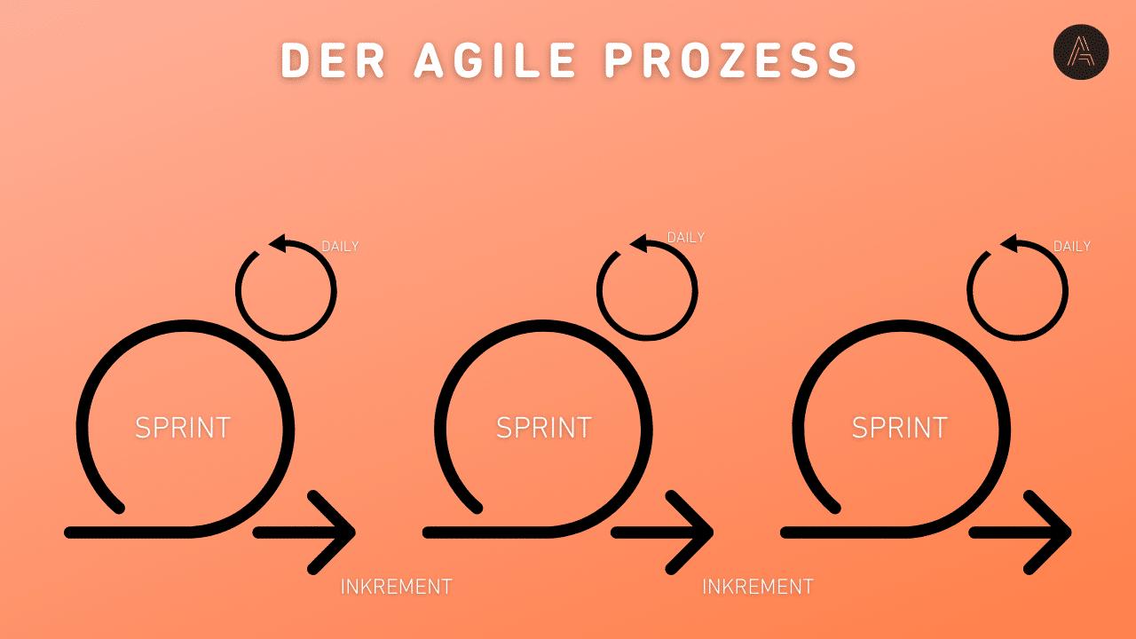 Veranschaulichung Agiler Prozess